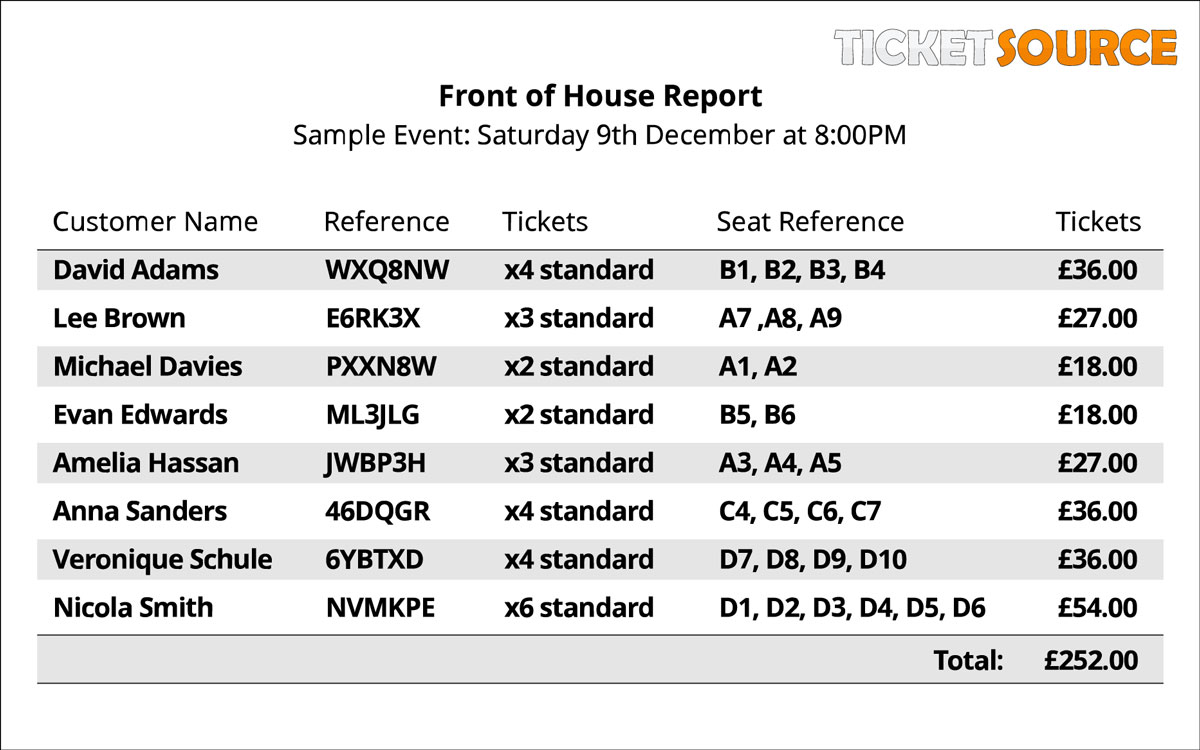 Front of house Report